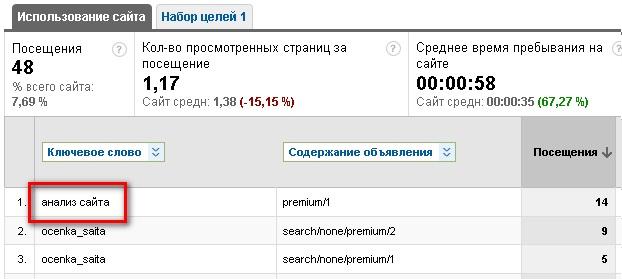 Яндекс utm
